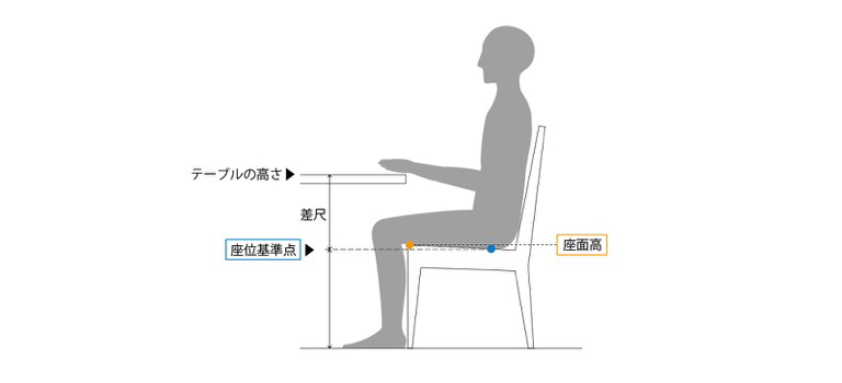 適正な差尺は身長や個々の感覚によって異なるものの、だいたい28〜30㎝が一般的