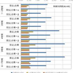 第25回「脱炭素社会に向けて日本の省エネ基準はどこへ向かう?…
